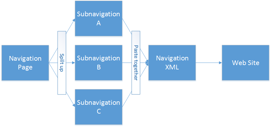 splitting up navigation