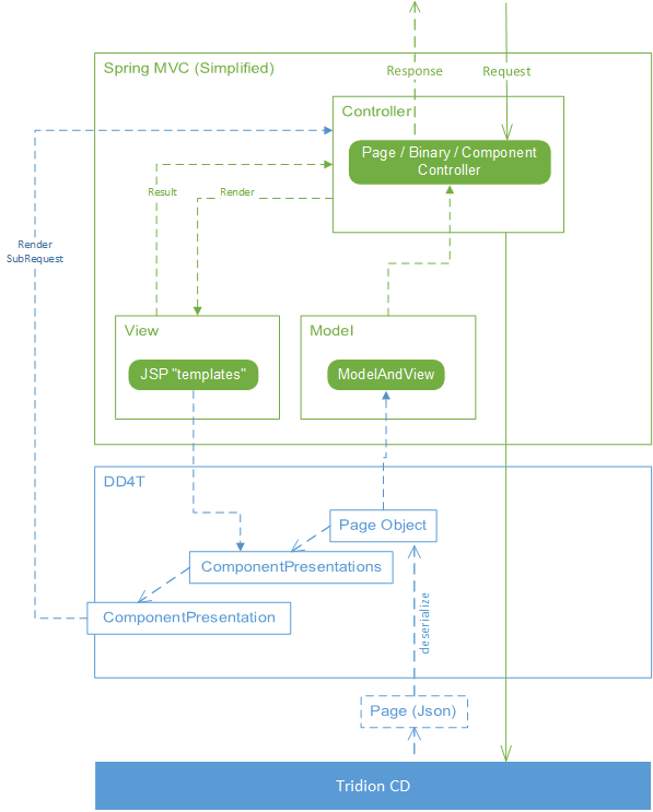 Spring MVC model rendering with DD4T